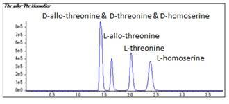 DL-allo-Threonine
