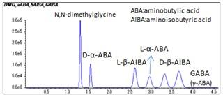 3-Aminoisobutyricacid